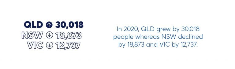 mccrindle infographic queensland population growth